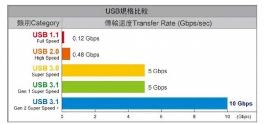 U盘已经是蓝色的USB3.0接口了为何还是那么慢?其中有猫腻