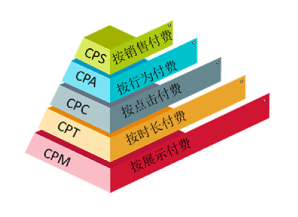 CPA、CPS、CPM、CPT、CPC