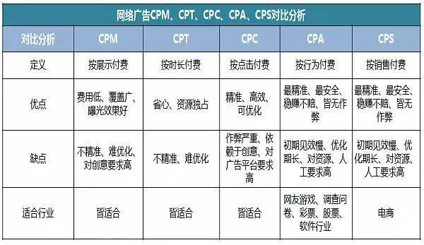网络广告CPA、CPS、CPM、CPT、CPC对比分析