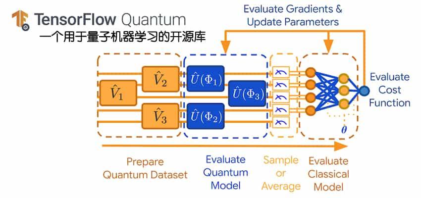 Google 发布 TensorFlow Quantum:用于量子机器学习的开源库