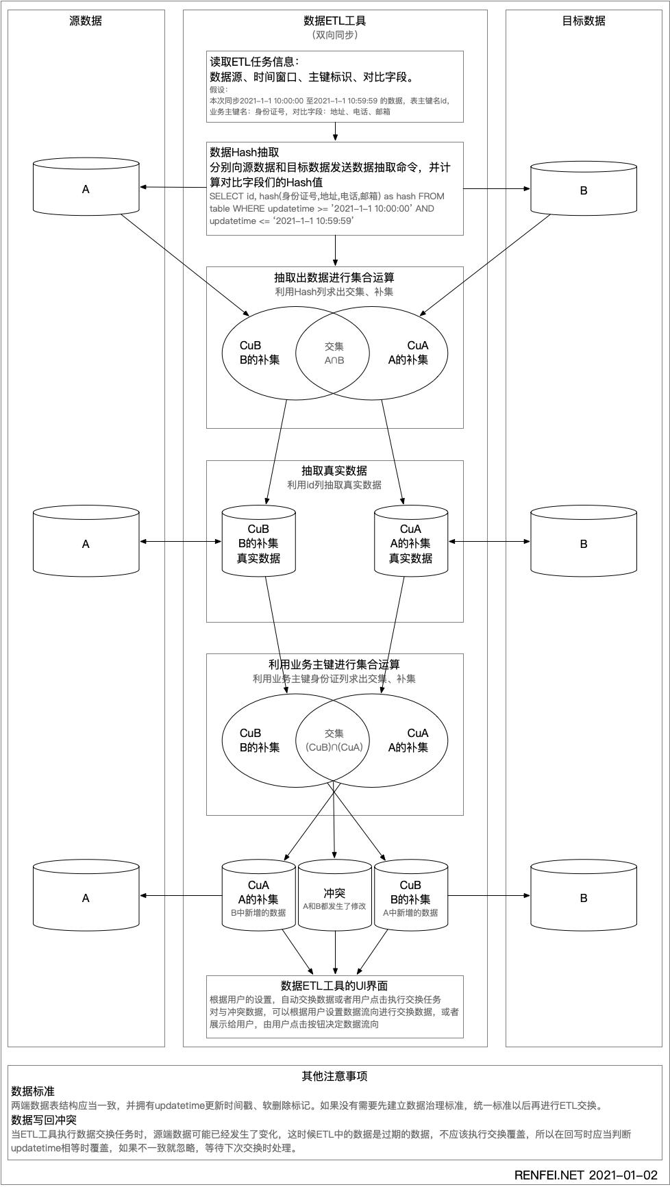 ETL数据比对流程图