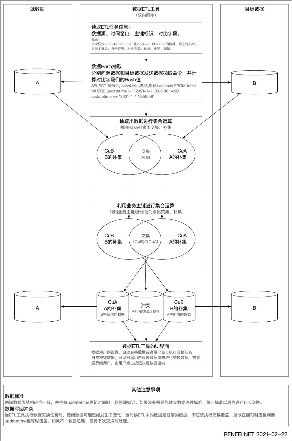 大数据ETL技术中的数据抽取方法