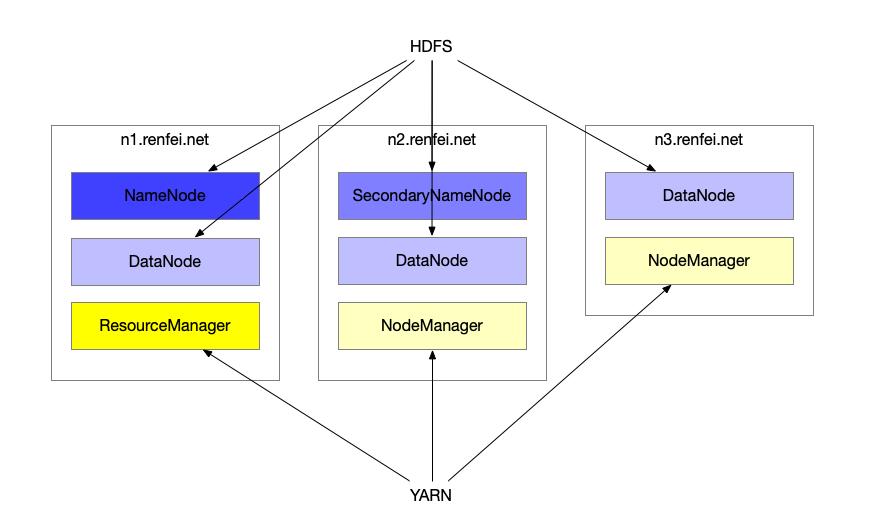 Hadoop集群设计