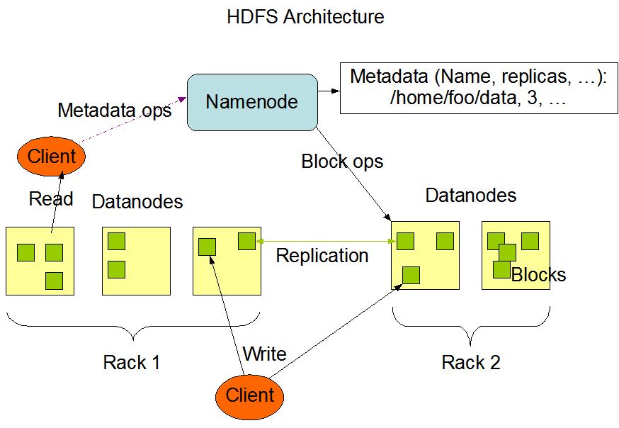 HDFS的组成