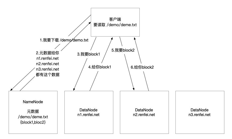 HDFS 数据读取流程